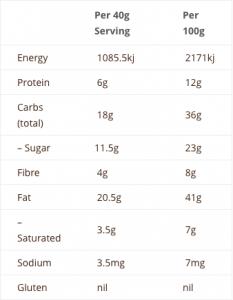 forage paleo nutritional panel